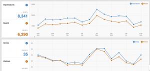 Pinterest Analytics & Impressions