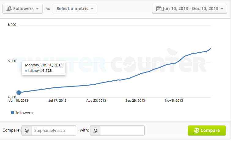 How To Increase Your Twitter Followers In 6 Months - by @StephanieFrasco