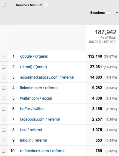 Proof That Blogging & Social Media Increases Traffic