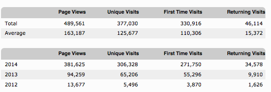 How Blogging Increases Website Traffic