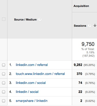 LinkedIn Traffic From Blogging & Social Media